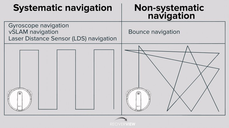 Robot vacuum cleaner Navigation