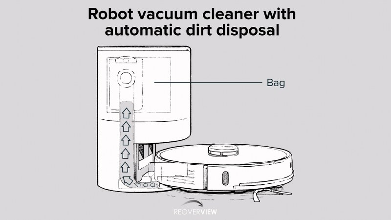 automatische vuilverwijdering