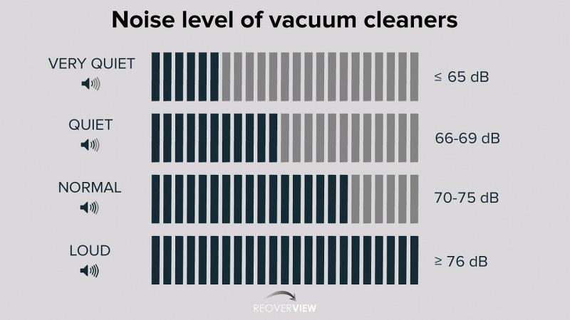 Vacuum cleaner noise level