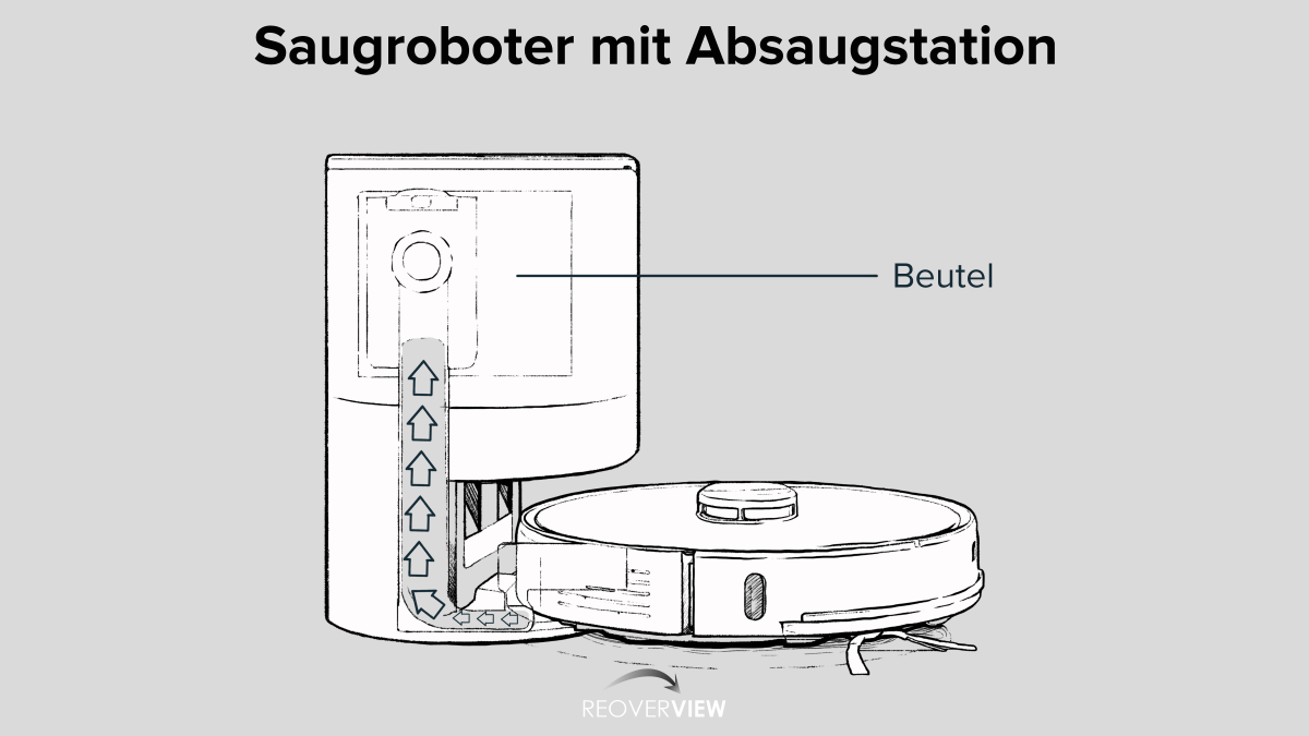 Saugroboter mit Absaugstation Graphic