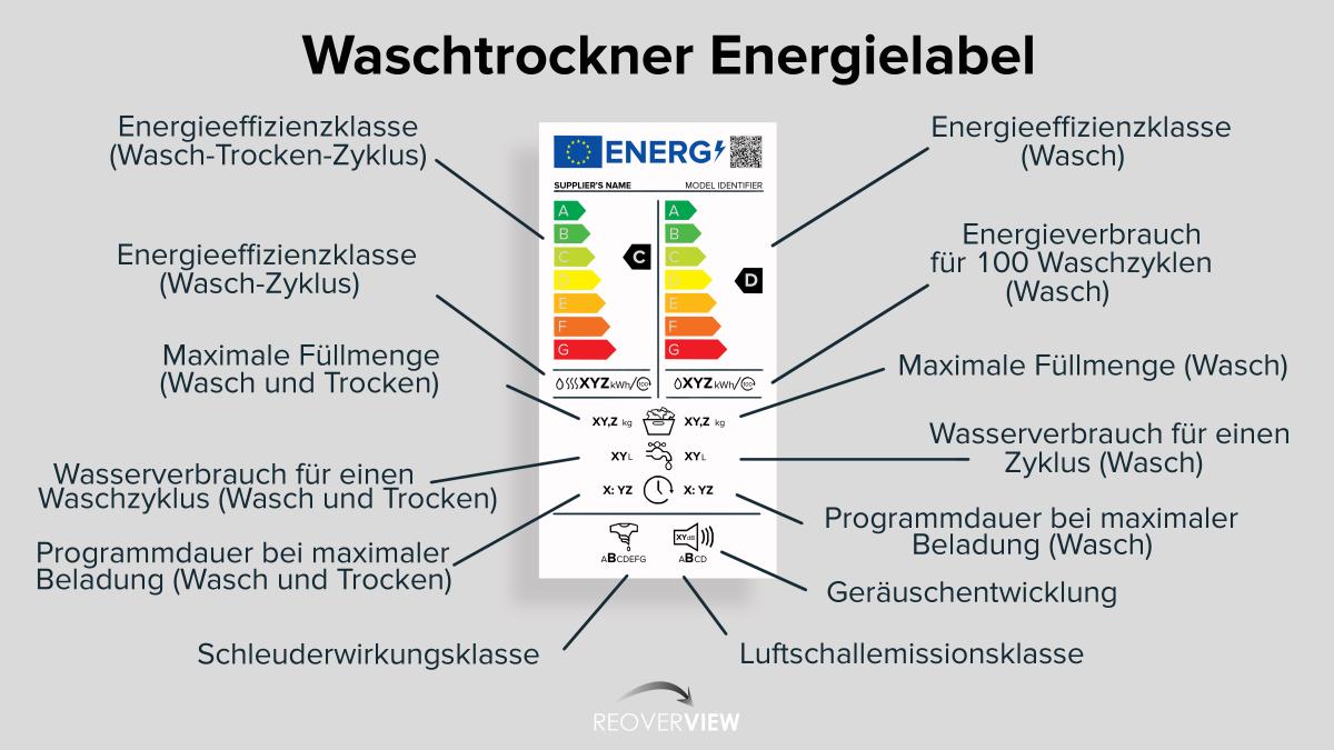 Europäisches Energie Label