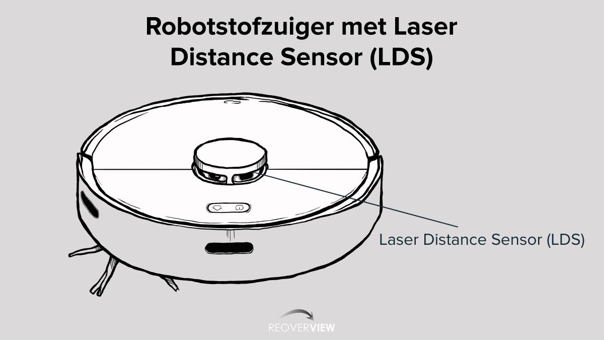Robotstofzuigers lasernavigatie