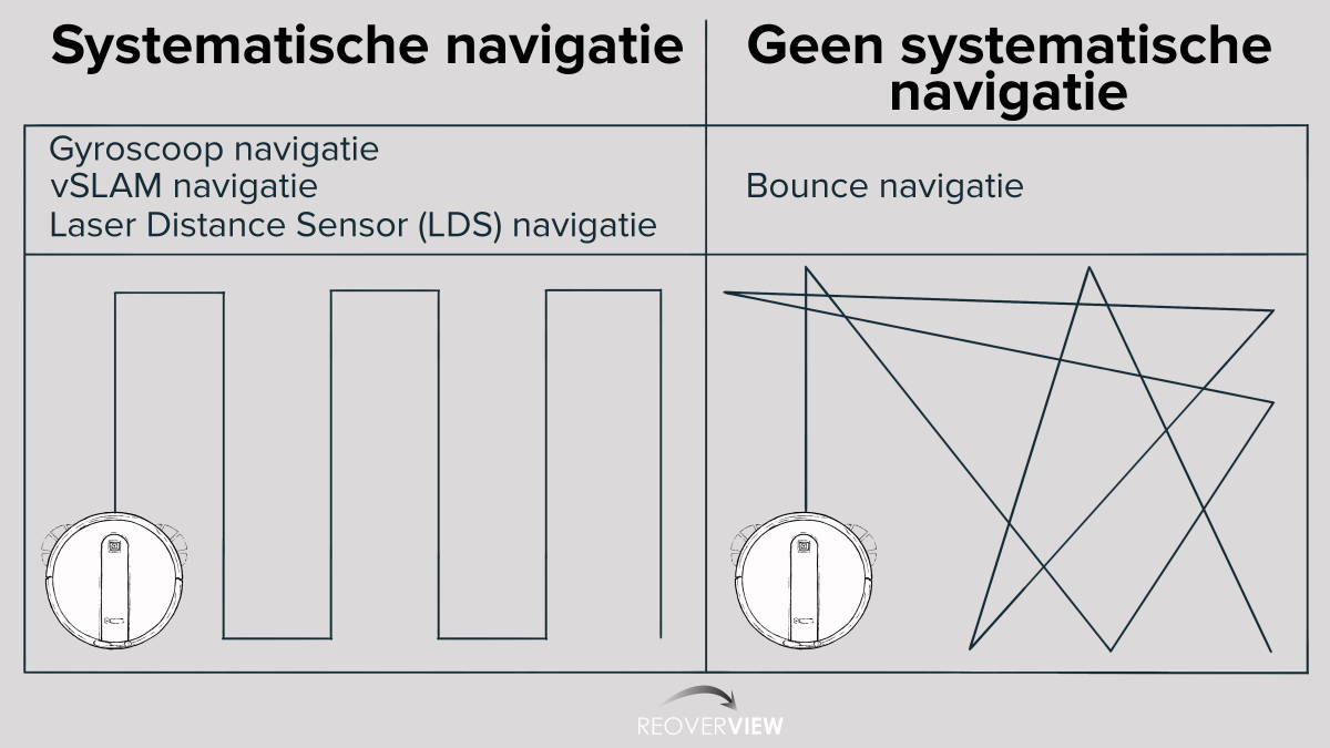 Robotstofzuiger Navigation